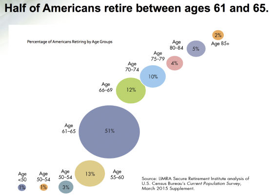 Will You Be Part of the 1% to Be Financially Independent by 50? - Percentage of Americans Retiring by Age Group