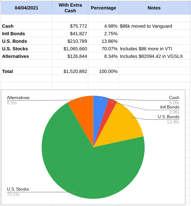 Investment Portfolio Changes I'm Making! - Changes made to asset allocation