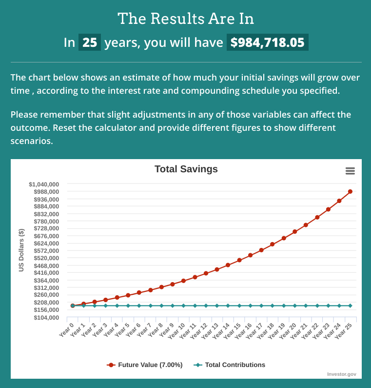 How I Got Over $181,000 of Free Money for Retirement - Compound Interest