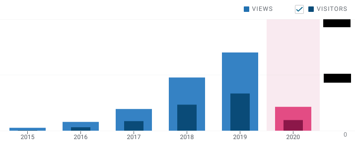 5 Years as a Blogger - Is It Time for a Change? - WordPress Stats